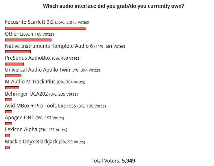 オーディオインターフェイスの人気投票結果