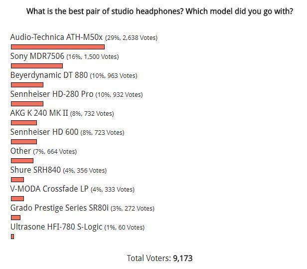 どのスタジオヘッドフォンが一番良いか海外の投票