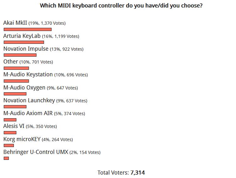 MIDIキーボード人気投票